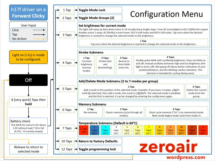 h17f_flow_chart_zeroair.png