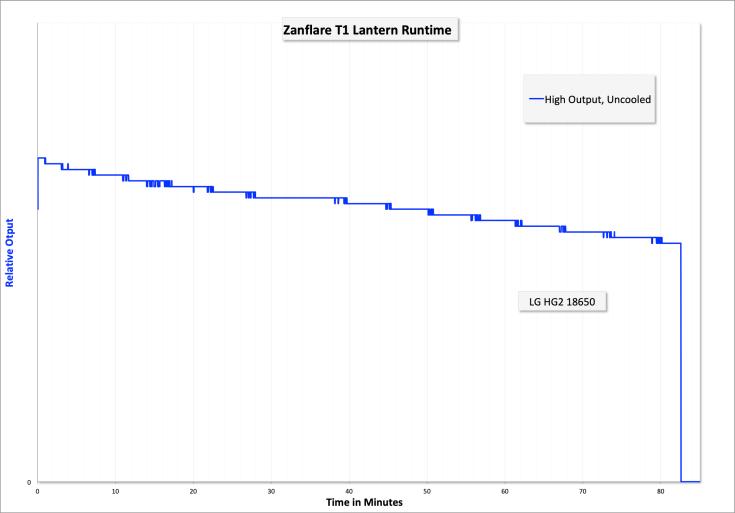 61_zeroair_reviews_zanflare_t1_lantern