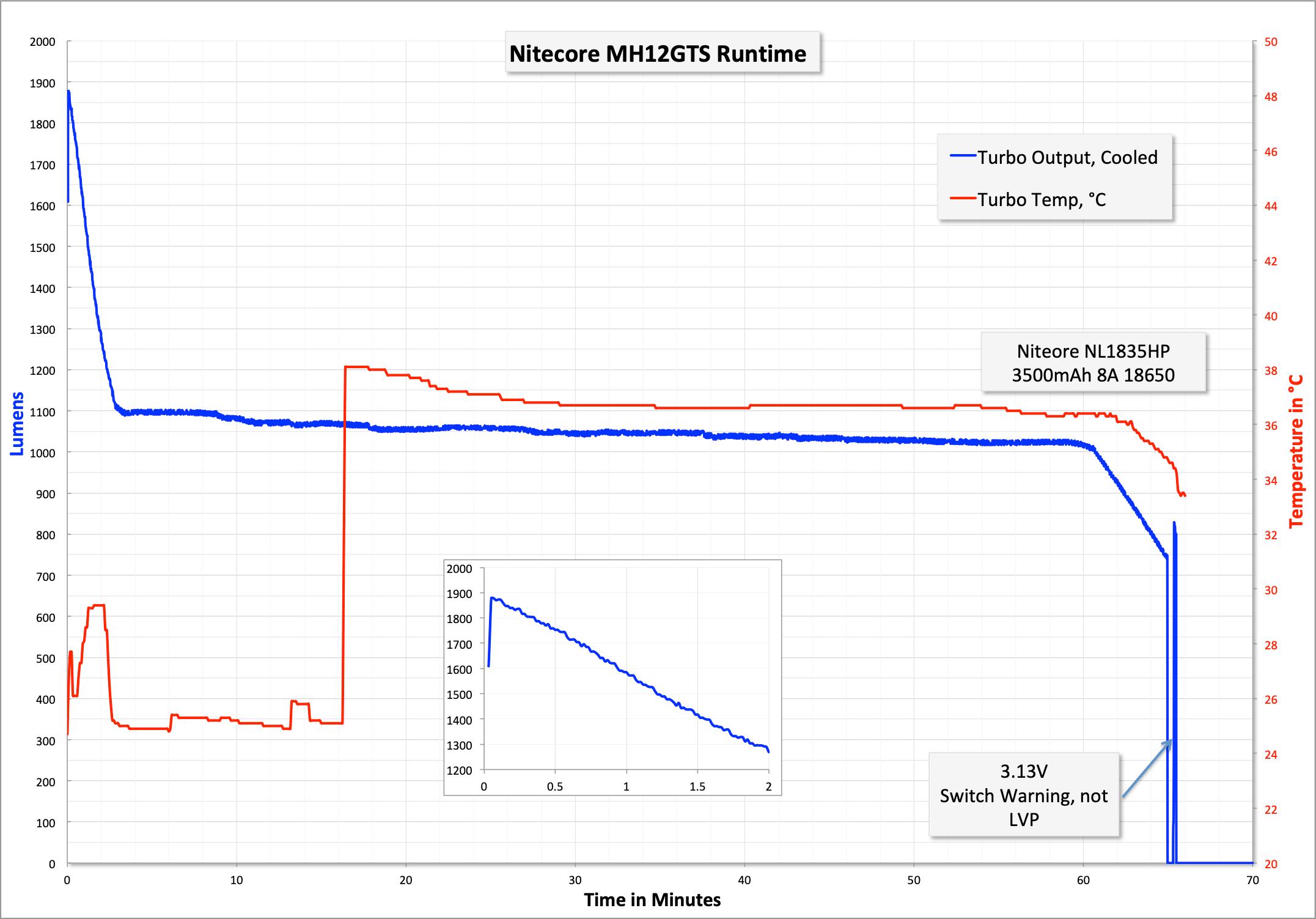 67_zeroair_reviews_nitecore_mh12gts_18650