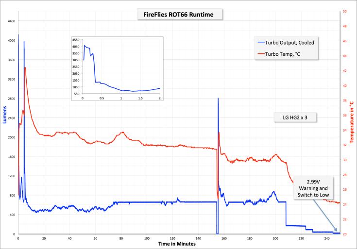 44_zeroair_reviews_fireflies_rot66_nichia.png
