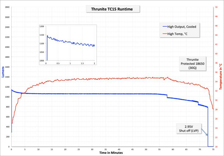 zeroair_reviews_thrunite_tc15_32.png